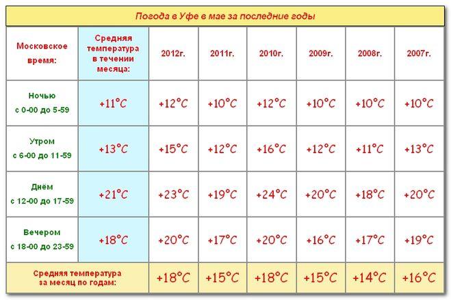 Погода в сарапуле на два месяца