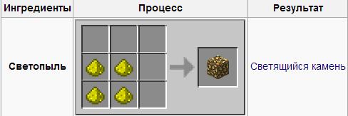 Как добыть светопыль в minecraft