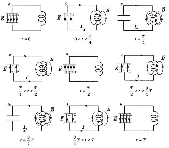 Колебательный контур - это последовательно соединенные катушка индуктивности и конденсатор.  Смотри схемы соединения.