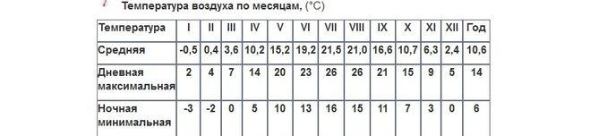 Погода ставрополь 4 июня