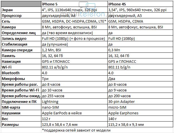 Как узнать модель ipad