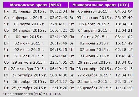 Календарь бухгалтера за май 2016