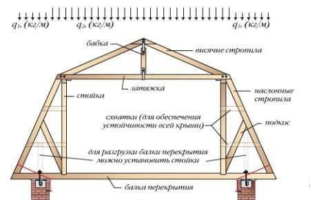 Первым делом в месте, где будут располагаться стены мансарды, установите (строго вертикально) крайние стойки из бруса...