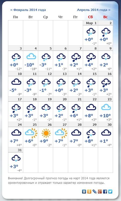 Погода в пскове на 10 дней на месяц - 32569