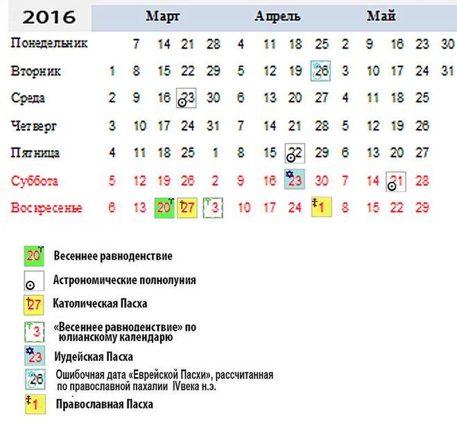 какого числа пасха в 2016 году в россии