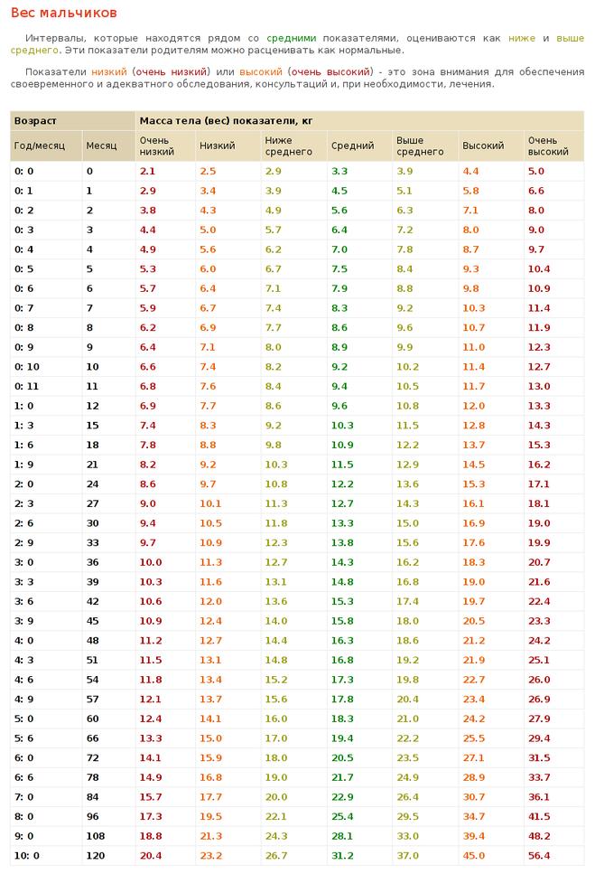 Сколько каши ребёнок должен съедать в 7 месяцев