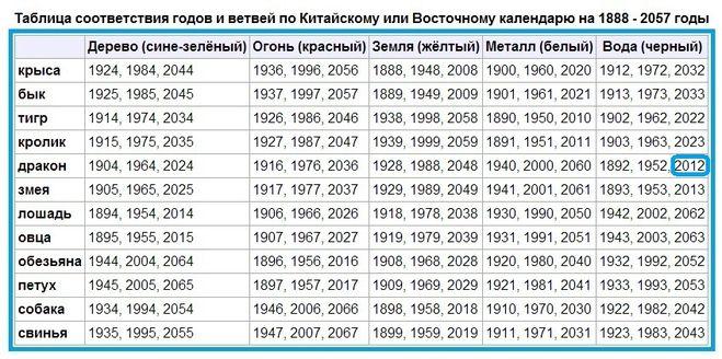 Год 2012 — год кого, какого животного по восточному календарю?