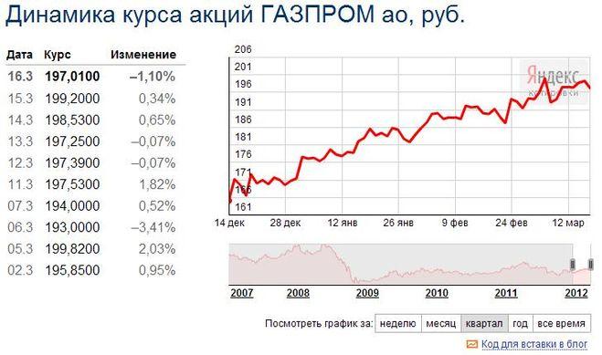 Динамика роста акций газпрома соотношение евро доллар украина