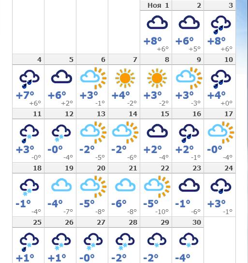 Погода на кипре в айанапе по месяцам
