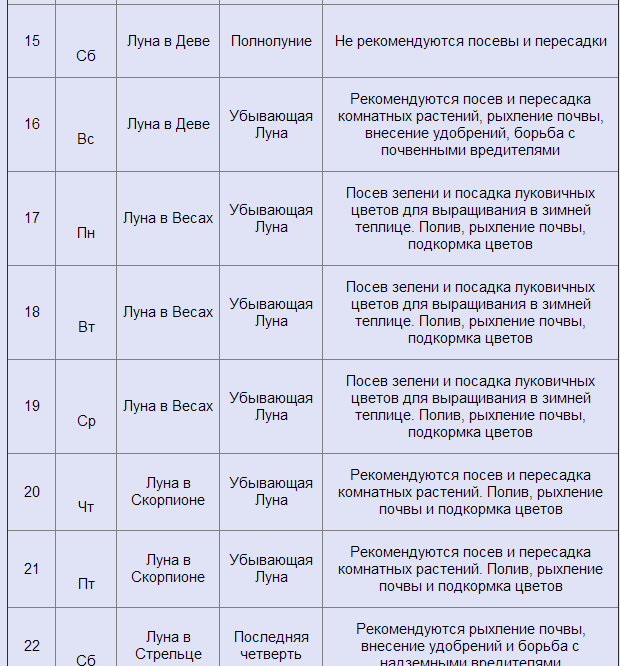Таблицы определения пола ребенка лунный календарь