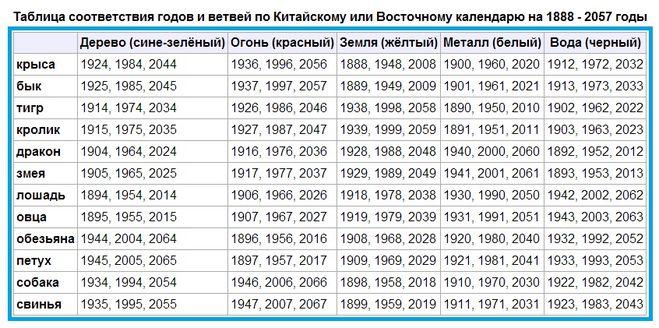 1985 год рождены под знаком