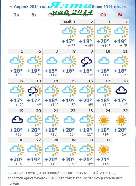 Прогноз погоды на эту неделю в городе ухта