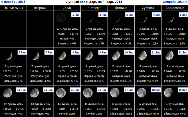 материал самый хороший день для операции по лунному календарю называется нижнее белье
