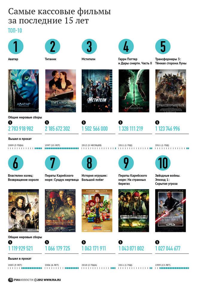 какие самые кассовые фильмы