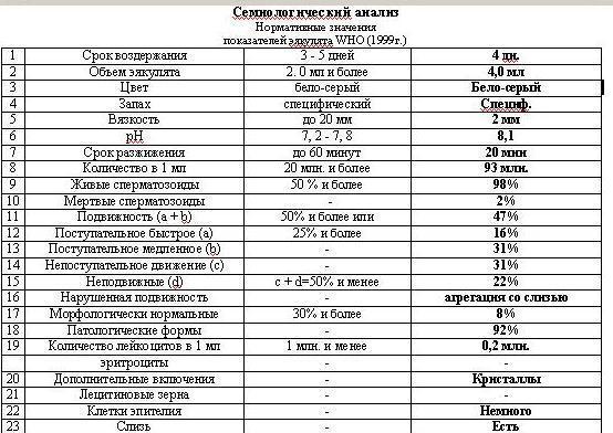 spermogramma-otsutstvie-postupatelnogo-dvizheniya