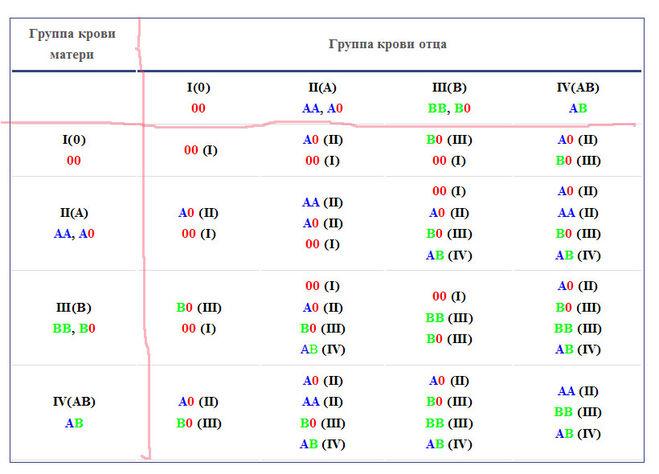 Таблица по группе крови пола ребенка