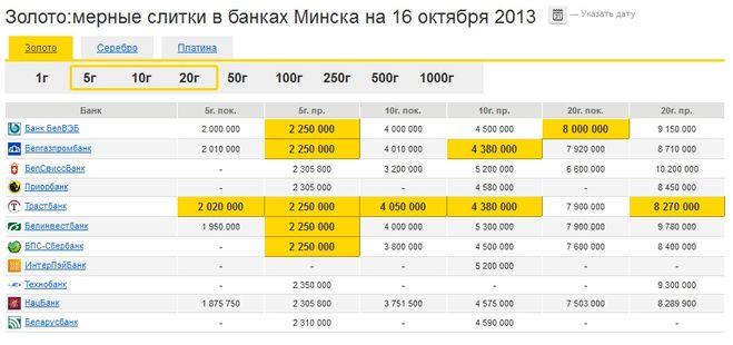 Forexpf chart gold