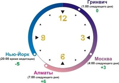 множество видов сколько сейчас времени и какое число попробуем разобраться целом