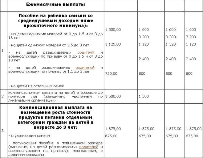 Выплаты беременным на питание 2017 южно-сахалинск 41