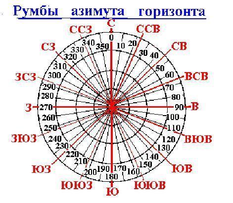 деление на компасе 4 буквы сканворд