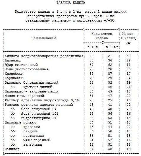 200 мл перевести в граммы:
