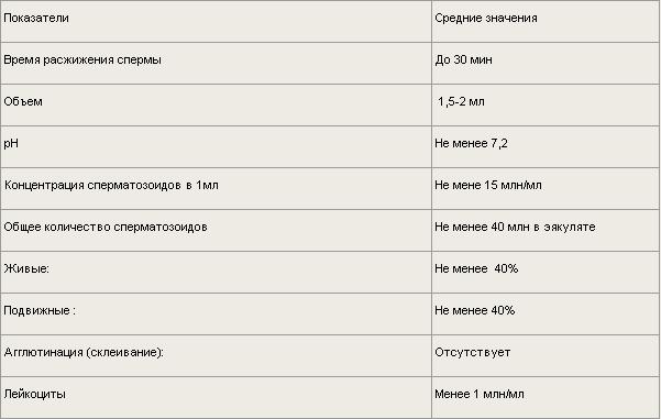 Сперма свертывание