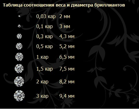 бриллиант 9 карат: