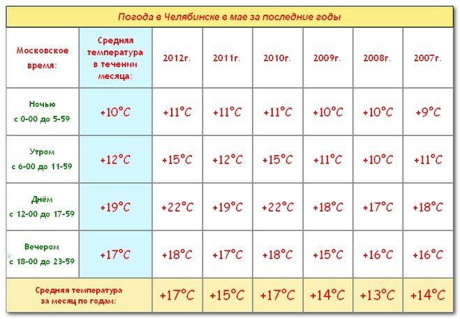 Погода в нижнем тагиле на месяц август