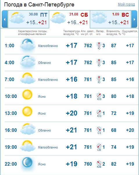 гонит машину погода в санкт-петербурге на сегодня подробно по часам тему здесь