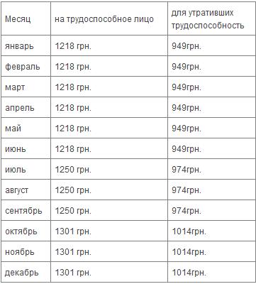 В украине таблица прожиточный минимум