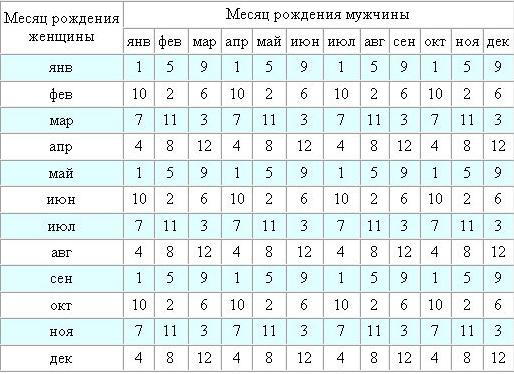Календарь зодиак по годам