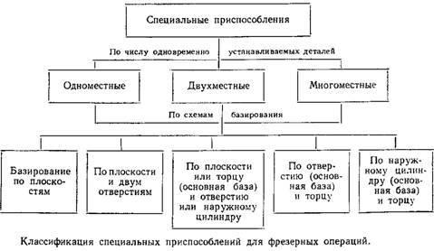 2) форма их базовых поверхностей (схемы базирования).  В основу классификации специальных приспособлений положены два...
