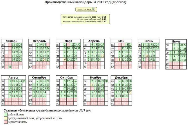 Исходя из данных этого календаря видно, что рабочих дней на 2015 год выпадает 240, выходных и праздничных - 125.
