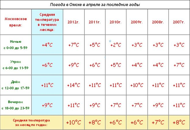Погода февраль 2010 года