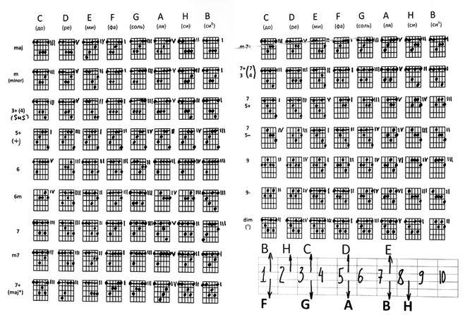 Распечатать схема аккордов для шестиструнной гитары