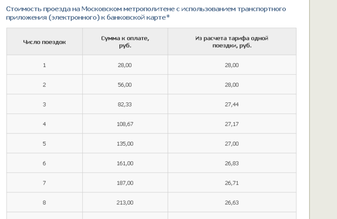 Сколько стоит проезд для школьников по социальной карте в москве - e39
