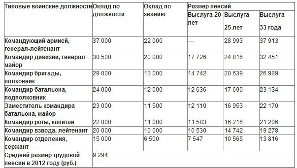 Минимальная пенсия по россии 2015