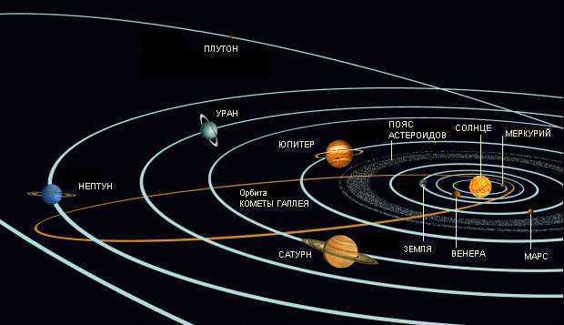 За сколько плутон проходит вокруг солнца
