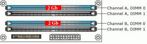 Как сделать двухканальный режим памяти