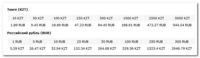 Курс тенге (KZT) к рублю (RUB)