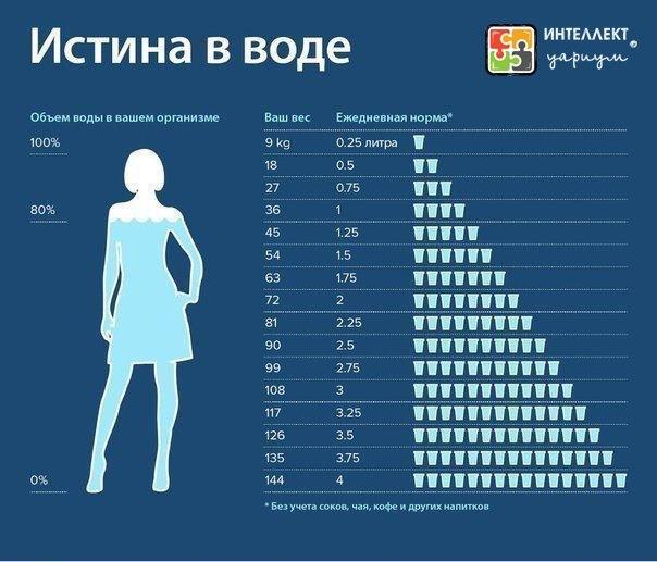 Ответ врача сколько надо употреблять жидкости