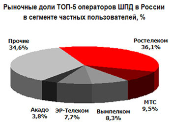 ТОП рыночные доли интернет-провайдеров в России