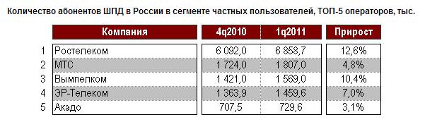 ТОП количество абонентов интернет-провайдеров в России