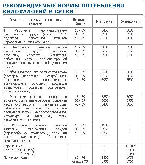 kak-sbrosit-lishniy-ves-posle-60-let