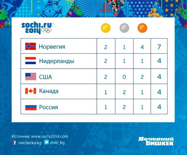 паралимпийские игры 2015 таблица разделе Недвижимость найдете