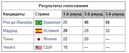 голосование за столицу Олимпиады 2016