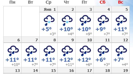 Уругвай погода в декабре