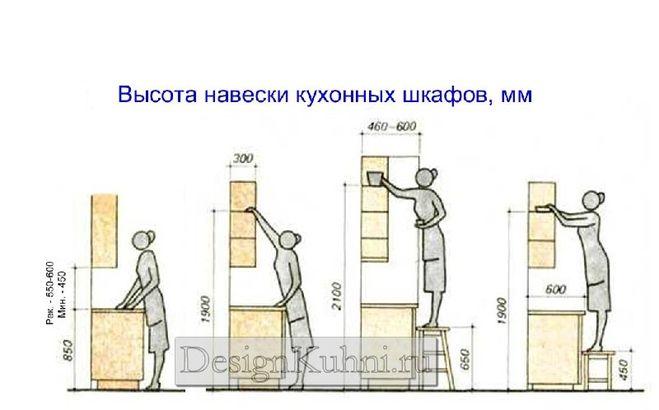 Дизайн кухни  Как повесить кухонные шкафы