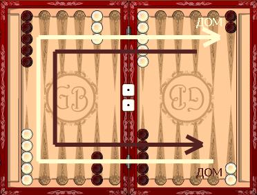 Чем отличается игра короткие нарды от длинных нард?
