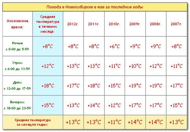 Прогноз погоды на 29 и 30 марта